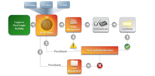 adaptive-authentication