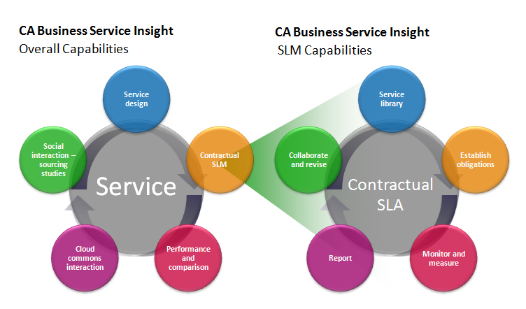 it services business report